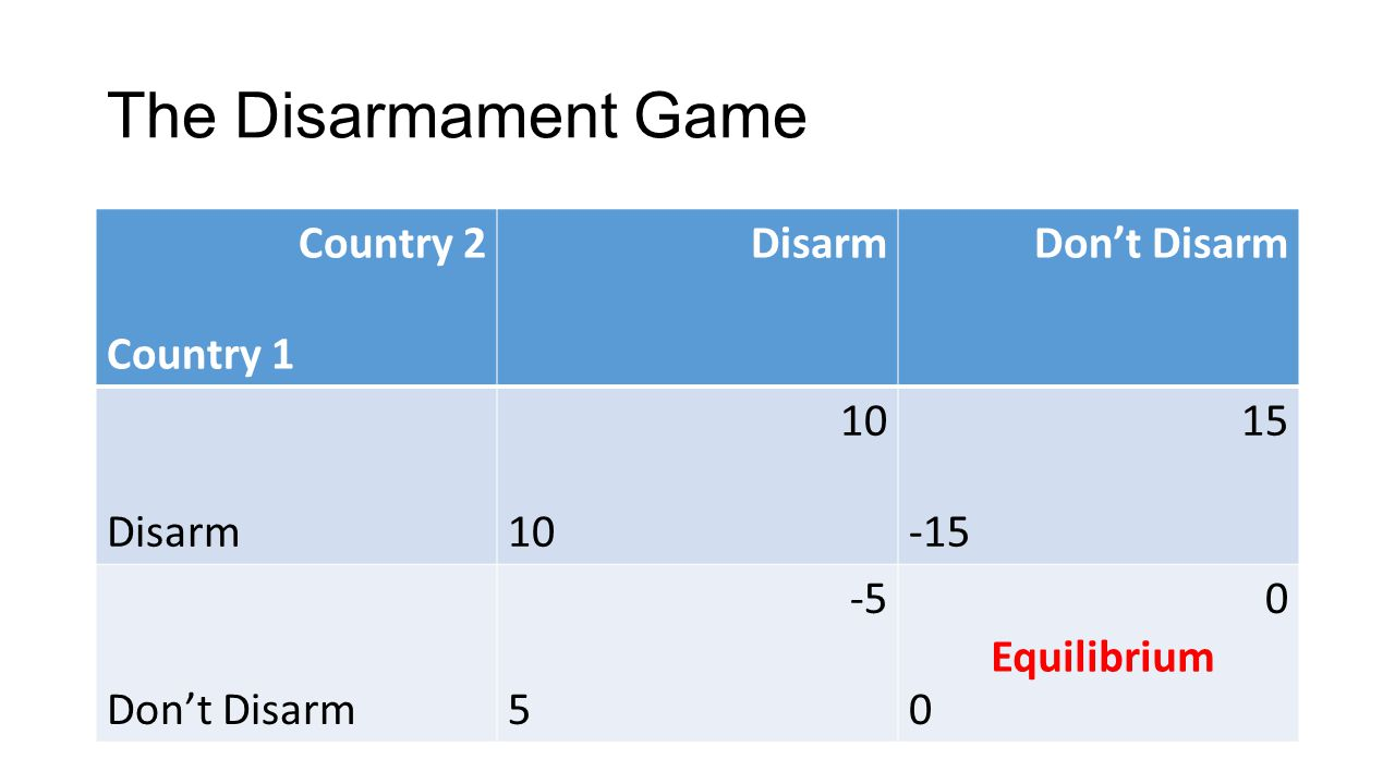 The Disarmament Game Country 2 Country 1 DisarmDon't Disarm Disarm 10 15 -15 Don't Disarm -5 5 0000 Equilibrium
