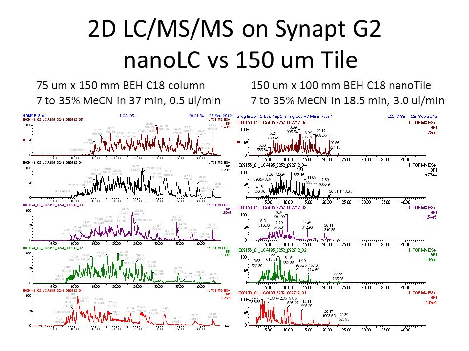 2D LC/MS/MS on Synapt G2 nanoLC vs 150 um Tile 75 um x 150 mm BEH C18 column 7 to 35% MeCN in 37 min, 0.5 ul/min 150 um x 100 mm BEH C18 nanoTile 7 to 35% MeCN in 18.5 min, 3.0 ul/min