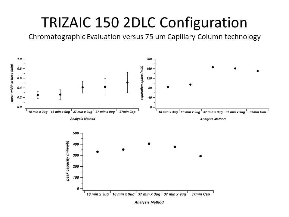 TRIZAIC 150 2DLC Configuration Chromatographic Evaluation versus 75 um Capillary Column technology