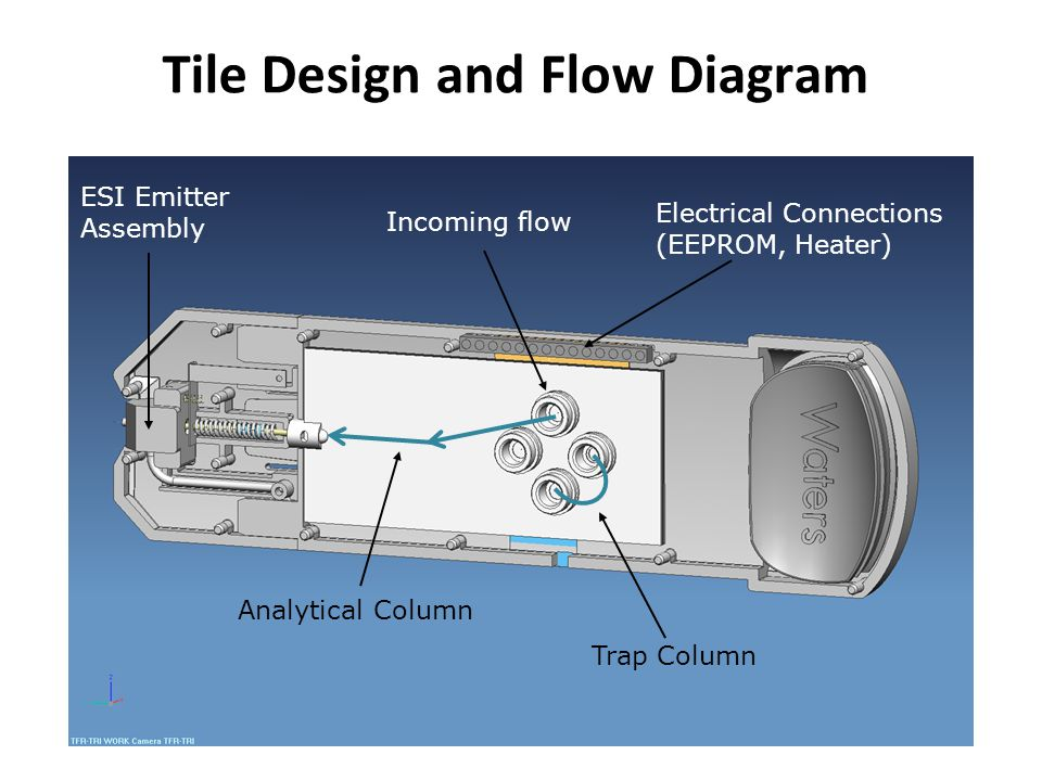 Tile Design and Flow Diagram Incoming flow Analytical Column Trap Column Electrical Connections (EEPROM, Heater) ESI Emitter Assembly