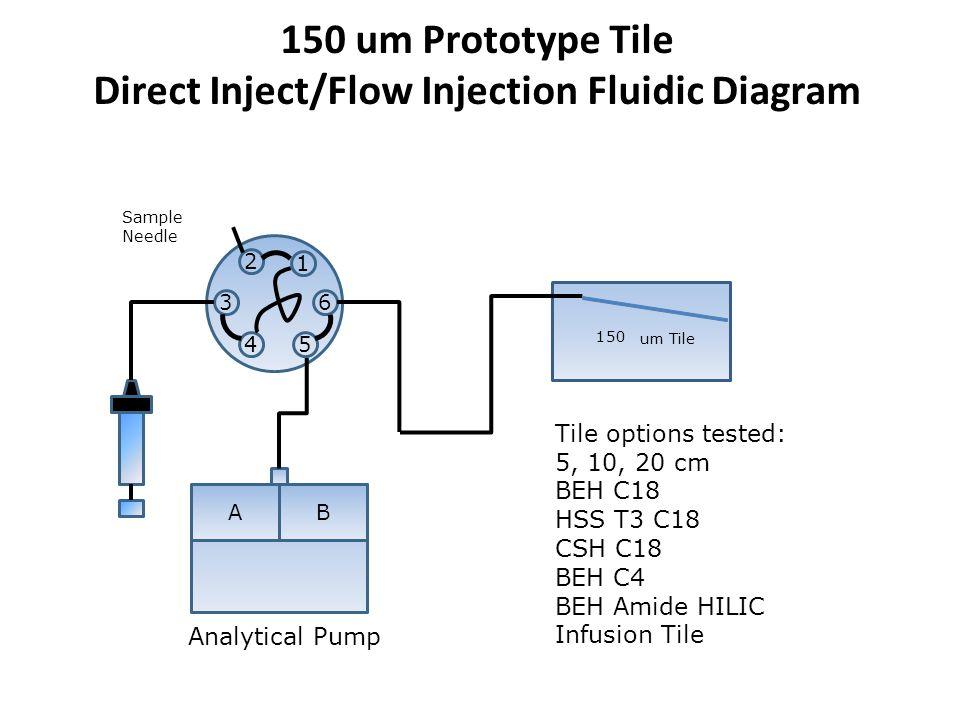 150 um Prototype Tile Direct Inject/Flow Injection Fluidic Diagram 1 2 54 63 AB Sample Needle 150 um Tile Analytical Pump Tile options tested: 5, 10, 20 cm BEH C18 HSS T3 C18 CSH C18 BEH C4 BEH Amide HILIC Infusion Tile