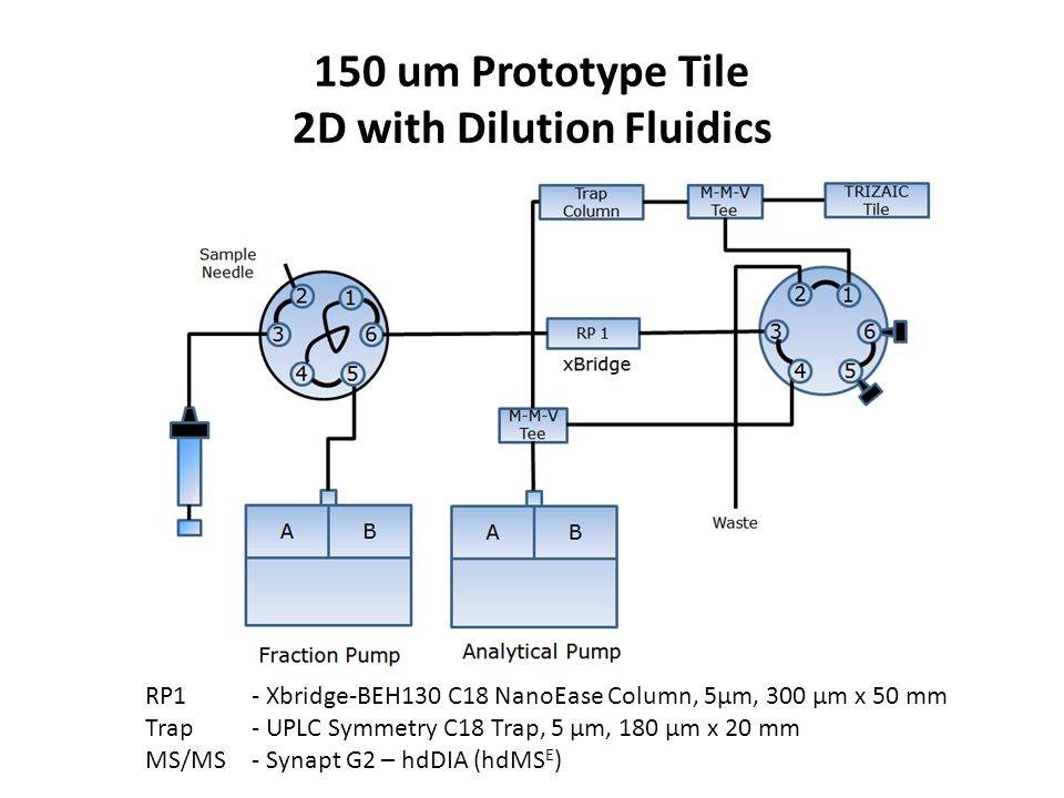 Goals for High-Throughput Proteomics Analysis Using 2DLC and TRIZAIC Time per sample (hr) 0 1 2 3 4 5 TypeColumn  /min 1DNano*1120.8 2D Nano* TriZAIC 295* 405 1.0 1.35 2DTriZAIC3502.0 2D**TriZAIC3502.6** 90 min gradient @ 0.4 ul/min 37 min gradient @ 0.4 ul/min (nano) or 3 uL/min (Tile) 18.5 min gradient @ 3 uL/min (Tile) ** * Current standard configurations **Potential elimination of between-fraction trapping time with dual-trap 2DLC prototype (K.