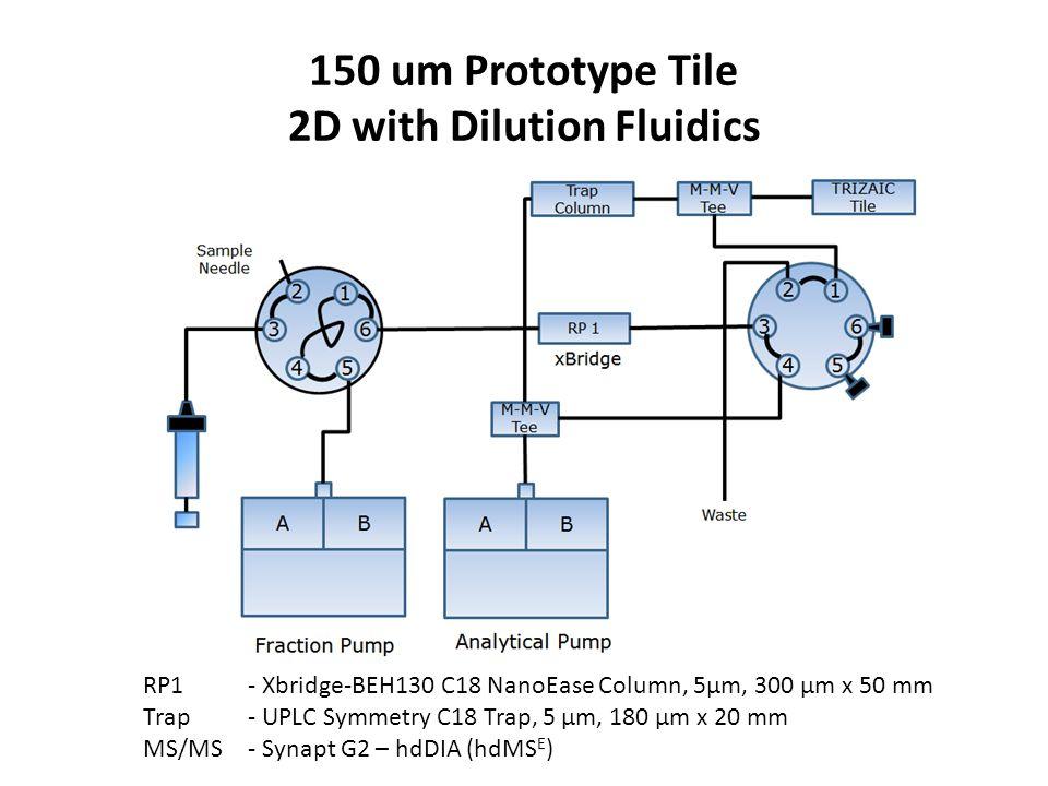 150 um Prototype Tile 2D with Dilution Fluidics RP1 - Xbridge-BEH130 C18 NanoEase Column, 5μm, 300 μm x 50 mm Trap - UPLC Symmetry C18 Trap, 5 μm, 180 μm x 20 mm MS/MS- Synapt G2 – hdDIA (hdMS E )