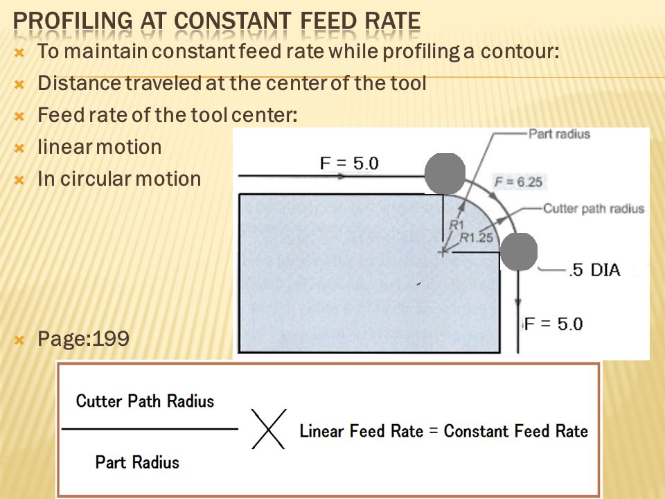  To maintain constant feed rate while profiling a contour:  Distance traveled at the center of the tool  Feed rate of the tool center:  linear mot