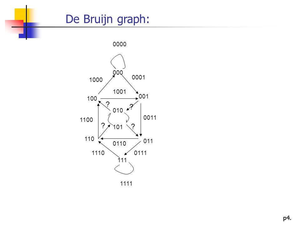 p4. De Bruijn graph: 0000 000 001 100 010 101 011 110 111 0001 1000 1001 0011 1100 01111110 1111 0110 ? ? ? ?