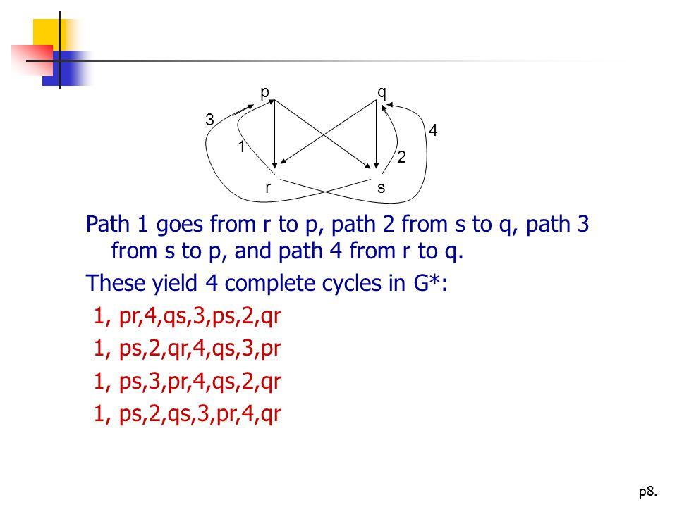 p8. Path 1 goes from r to p, path 2 from s to q, path 3 from s to p, and path 4 from r to q. These yield 4 complete cycles in G*: 1, pr,4,qs,3,ps,2,qr