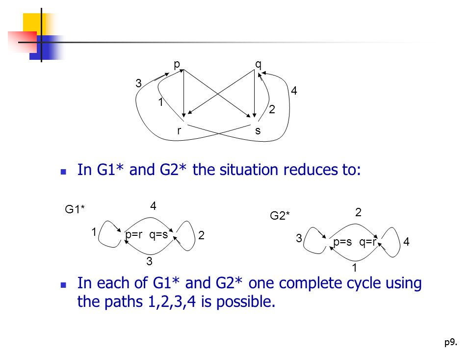 p9. In G1* and G2* the situation reduces to: In each of G1* and G2* one complete cycle using the paths 1,2,3,4 is possible. 1 4 3 2 p=r q=s G1* 3 2 1