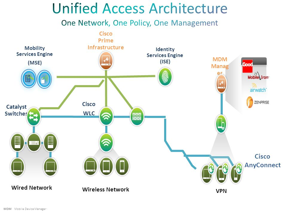 Wireless Network Cisco Prime Infrastructure Wired Network Catalyst Switches Identity Services Engine (ISE) Cisco WLC MDM Mobile Device Manager VPN MDM Manag er Mobility Services Engine (MSE) Cisco AnyConnect