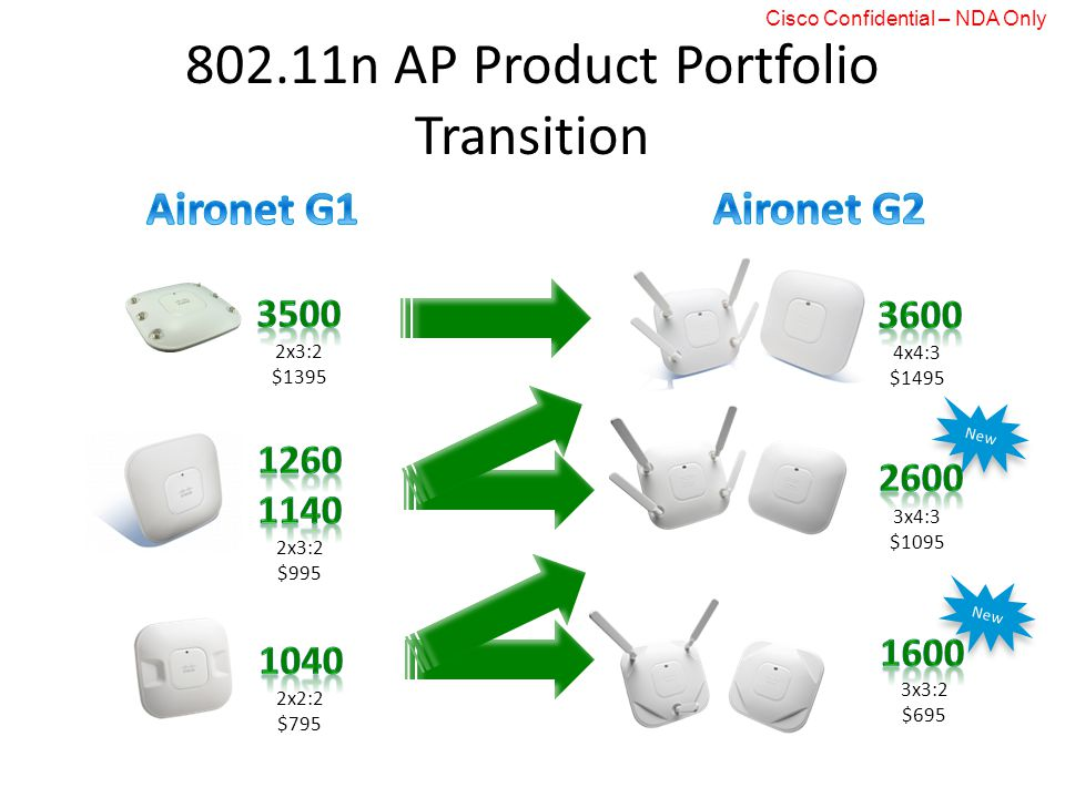 802.11n AP Product Portfolio Transition 2x3:2 $1395 2x3:2 $995 2x2:2 $795 4x4:3 $1495 3x4:3 $1095 3x3:2 $695 New Cisco Confidential – NDA Only