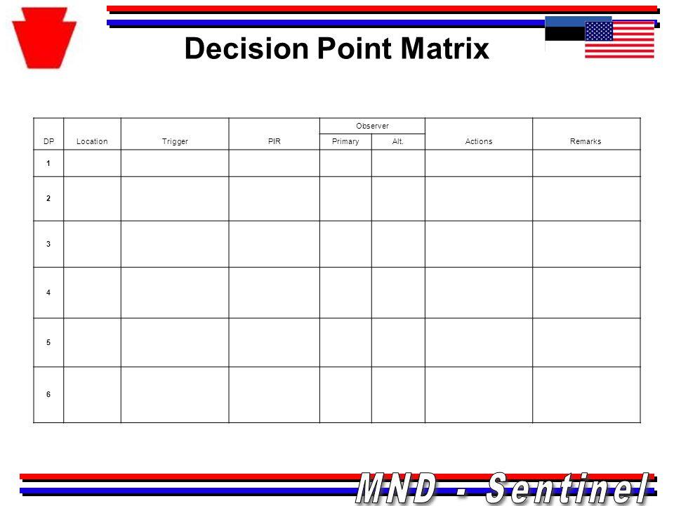 Decision Point Matrix DPLocationTriggerPIR Observer ActionsRemarks PrimaryAlt. 1 2 3 4 5 6