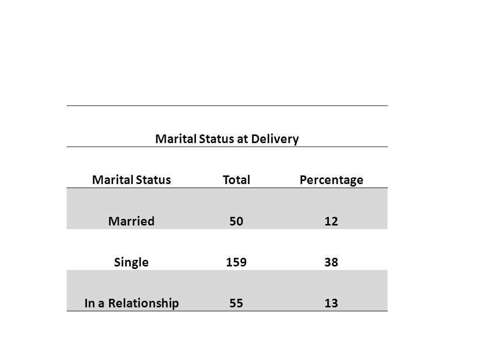 Marital Status at Delivery Marital StatusTotalPercentage Married5012 Single15938 In a Relationship5513