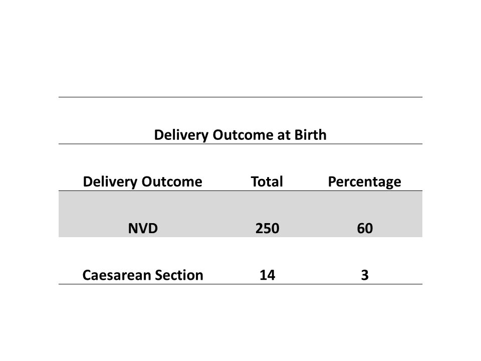 Delivery Outcome at Birth Delivery OutcomeTotalPercentage NVD25060 Caesarean Section143