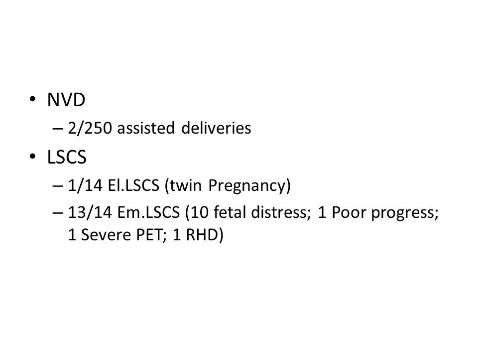 NVD – 2/250 assisted deliveries LSCS – 1/14 El.LSCS (twin Pregnancy) – 13/14 Em.LSCS (10 fetal distress; 1 Poor progress; 1 Severe PET; 1 RHD)