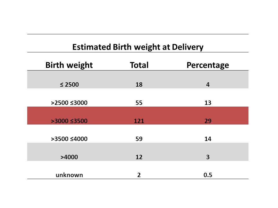 Estimated Birth weight at Delivery Birth weightTotalPercentage ≤ 2500184 >2500 ≤30005513 >3000 ≤350012129 >3500 ≤40005914 >4000123 unknown20.5