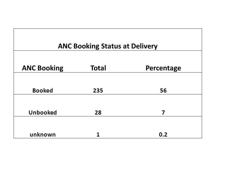 ANC Booking Status at Delivery ANC BookingTotalPercentage Booked23556 Unbooked287 unknown10.2