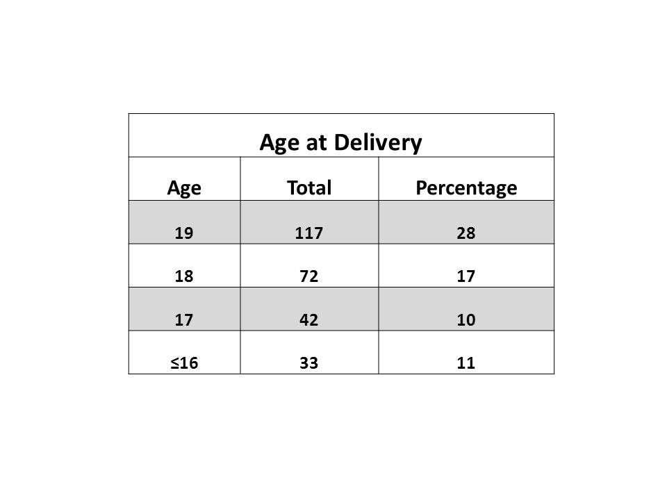 Age at Delivery AgeTotalPercentage 1911728 187217 4210 ≤163311
