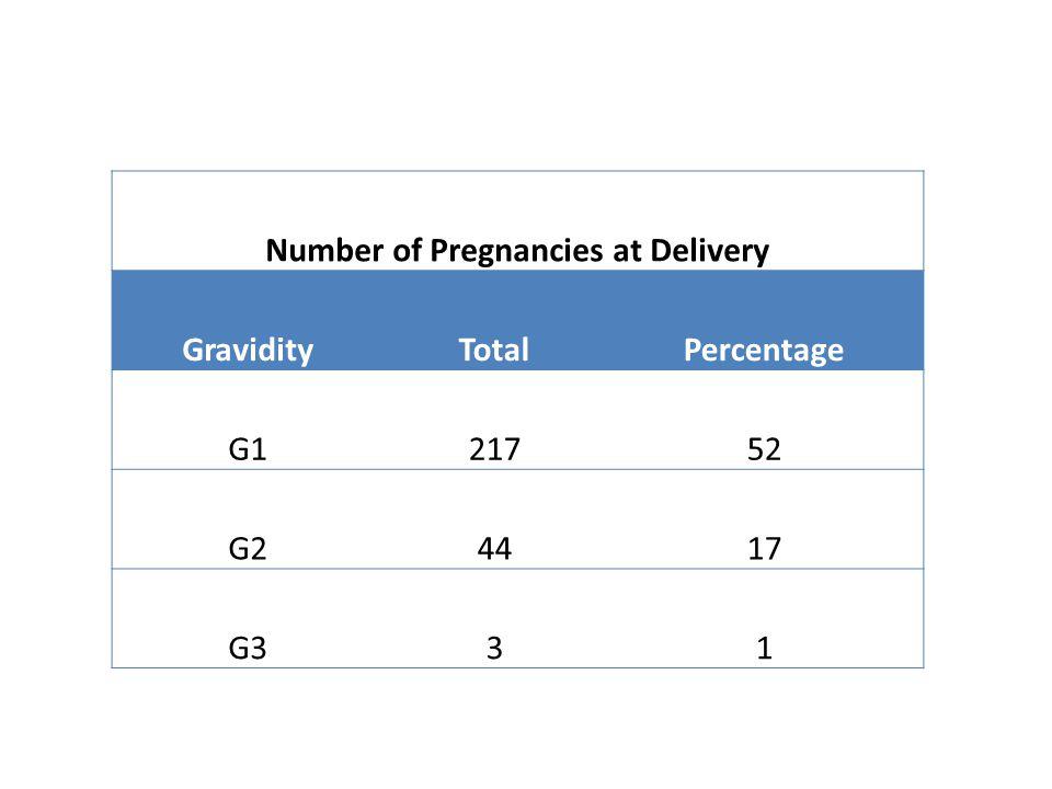 Number of Pregnancies at Delivery GravidityTotalPercentage G121752 G24417 G331
