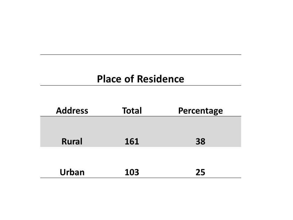 Place of Residence AddressTotalPercentage Rural16138 Urban10325