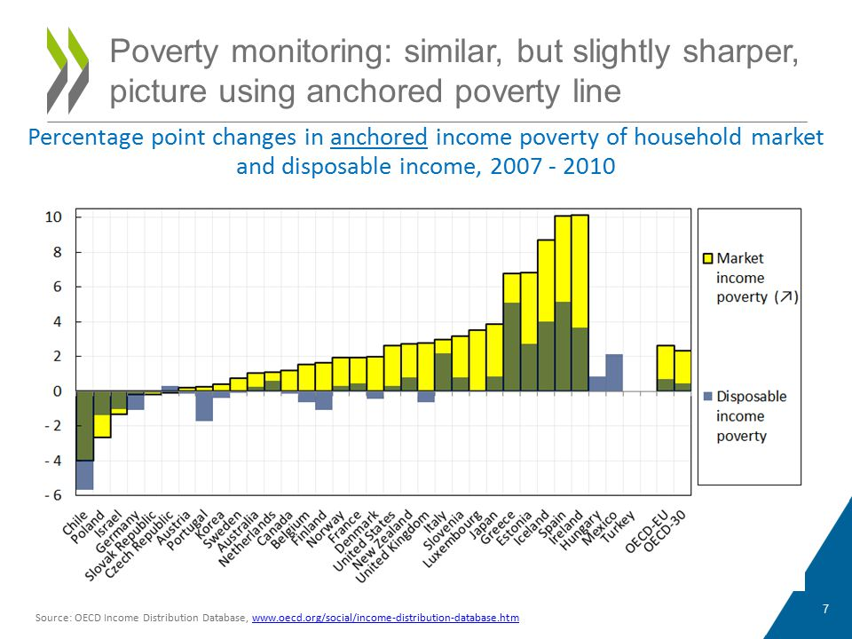 7 Source: OECD Income Distribution Database, www.oecd.org/social/income-distribution-database.htmwww.oecd.org/social/income-distribution-database.htm Percentage point changes in anchored income poverty of household market and disposable income, 2007 - 2010 Poverty monitoring: similar, but slightly sharper, picture using anchored poverty line