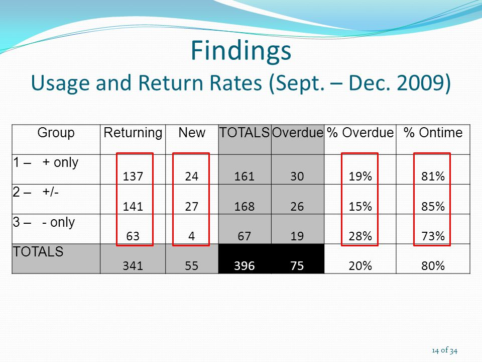 Findings Usage and Return Rates (Sept. – Dec.