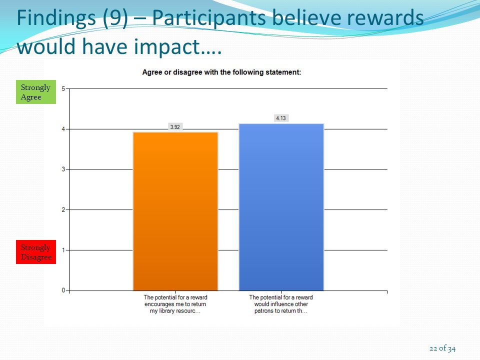 Findings (9) – Participants believe rewards would have impact….