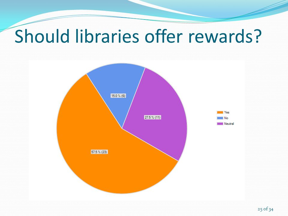 Should libraries offer rewards 25 of 34