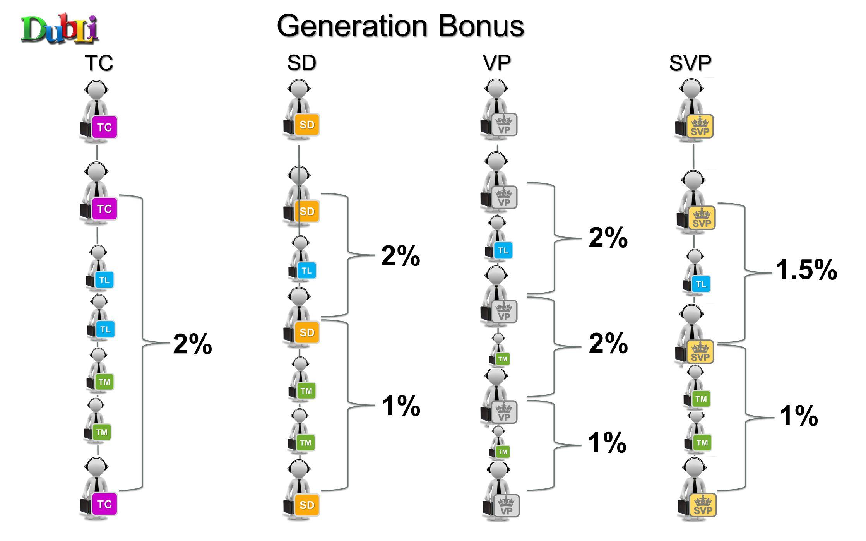 TC SD VP SVP Generation Bonus 2% 1%1% 1%1% 1%1% 1.5%