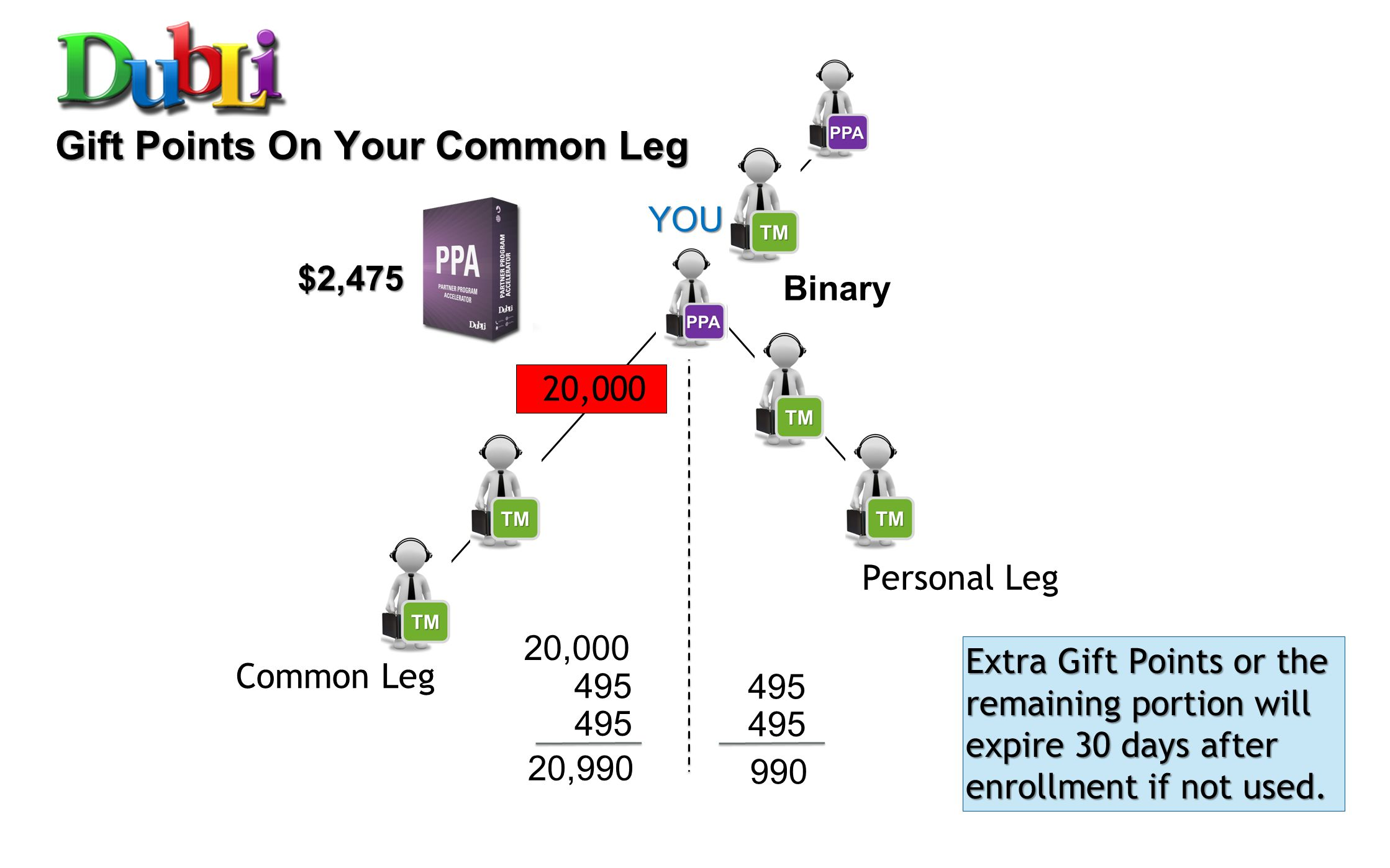 Binary 4,000 $495 495 4,990990 20,000 20,990 Gift Points On Your Common Leg Common Leg Personal Leg Extra Gift Points or the remaining portion will ex