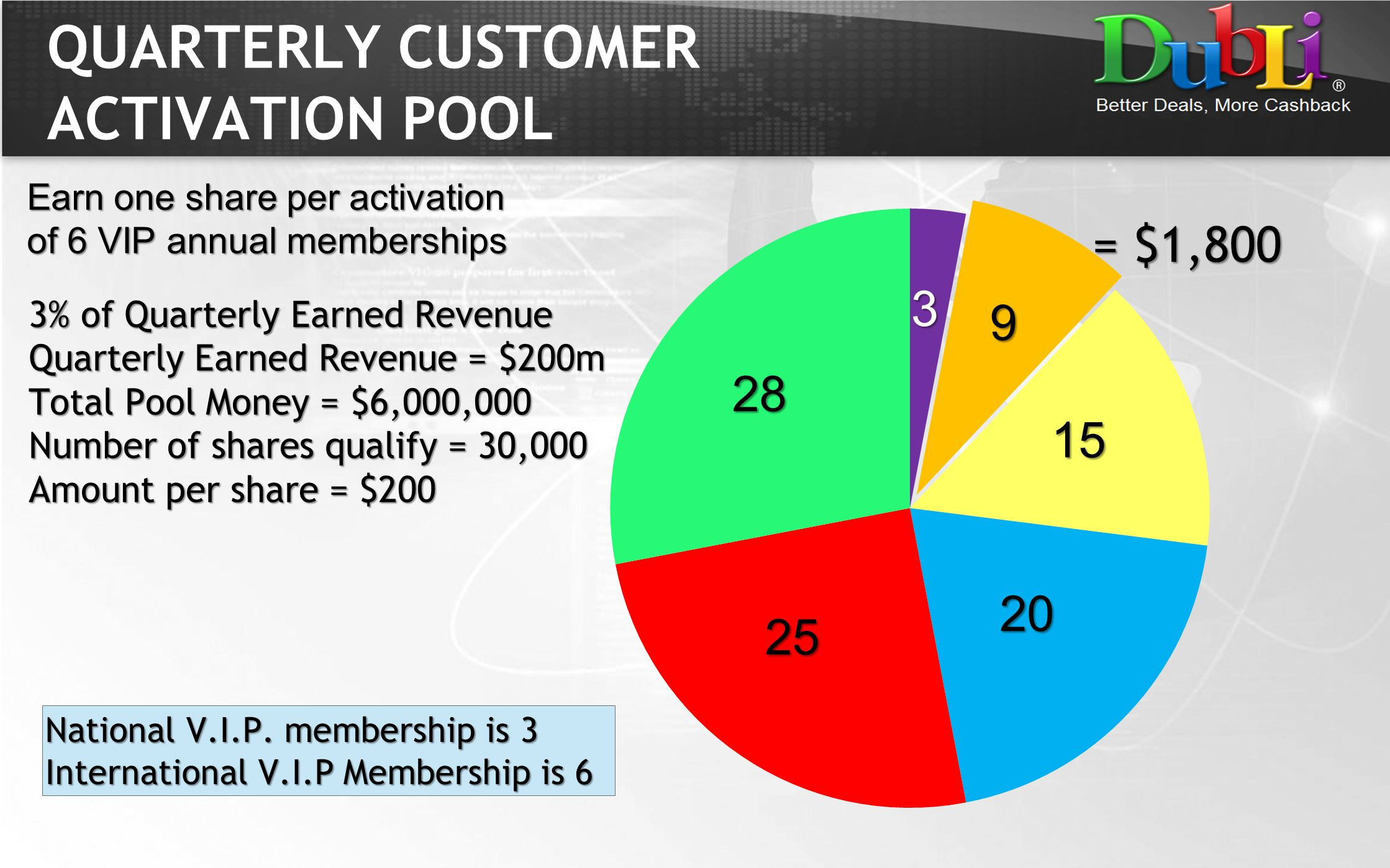 QUARTERLY CUSTOMER ACTIVATION POOL Earn one share per activation of 6 VIP annual memberships 3% of Quarterly Earned Revenue Quarterly Earned Revenue =