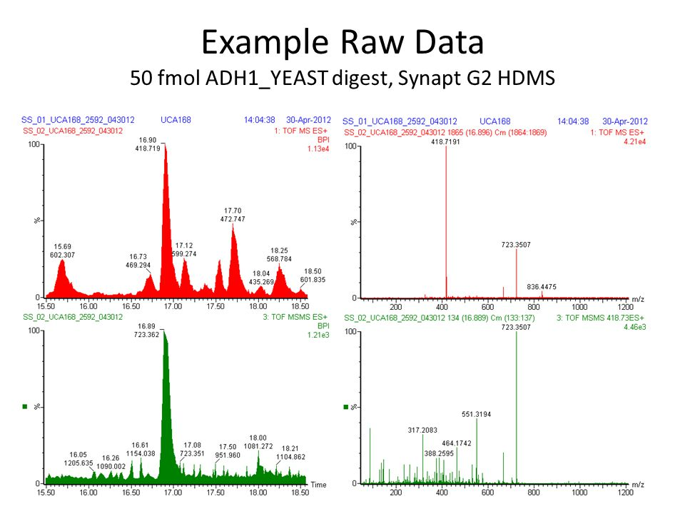 Example Raw Data 50 fmol ADH1_YEAST digest, Synapt G2 HDMS