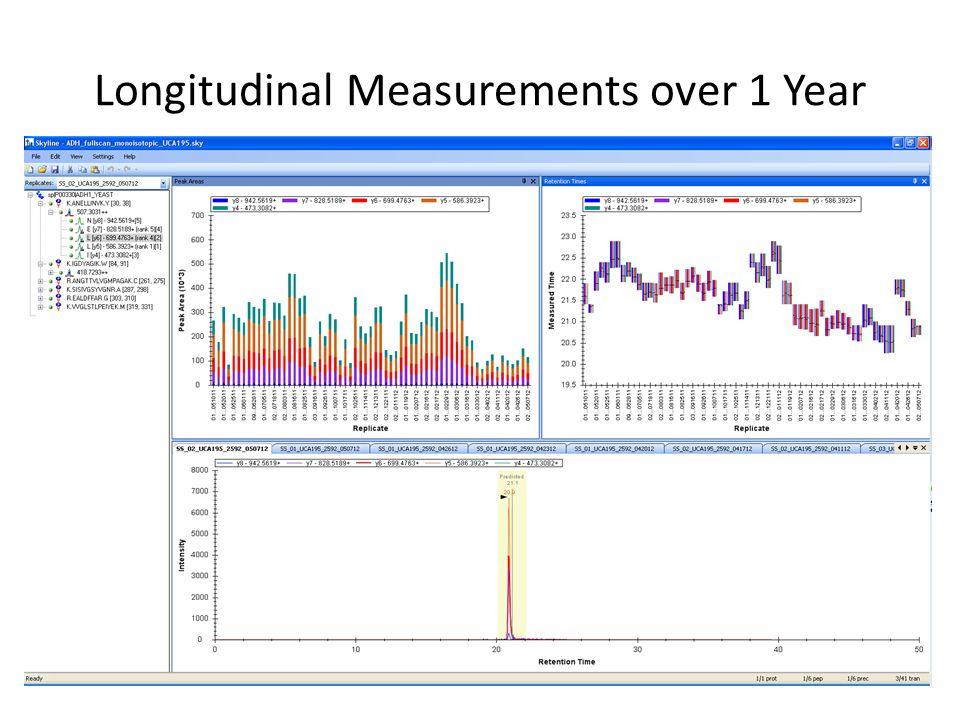 Longitudinal Measurements over 1 Year