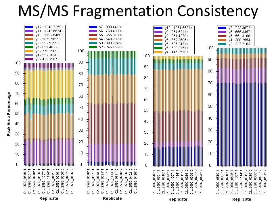MS/MS Fragmentation Consistency