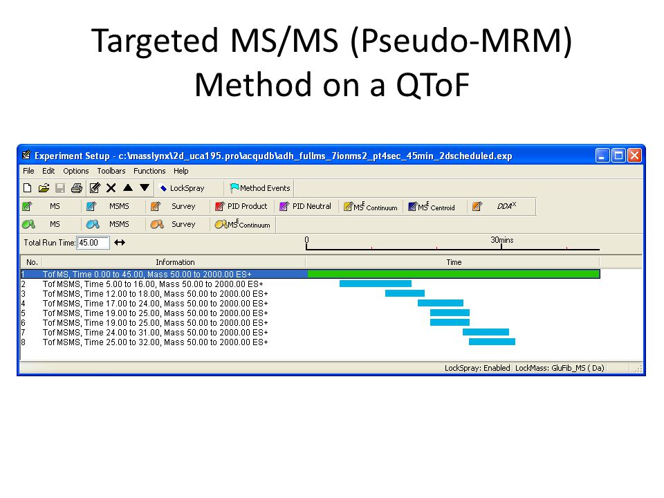 Targeted MS/MS (Pseudo-MRM) Method on a QToF