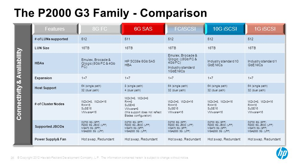 © Copyright 2012 Hewlett-Packard Development Company, L.P. The information contained herein is subject to change without notice. 26 10GbE iSCSI - use