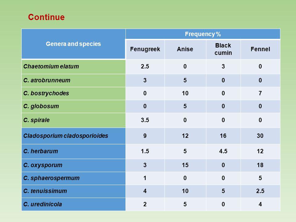 Continue Genera and species Frequency % FenugreekAnise Black cumin Fennel Chaetomium elatum2.5030 C. atrobrunneum3500 C. bostrychodes01007 C. globosum
