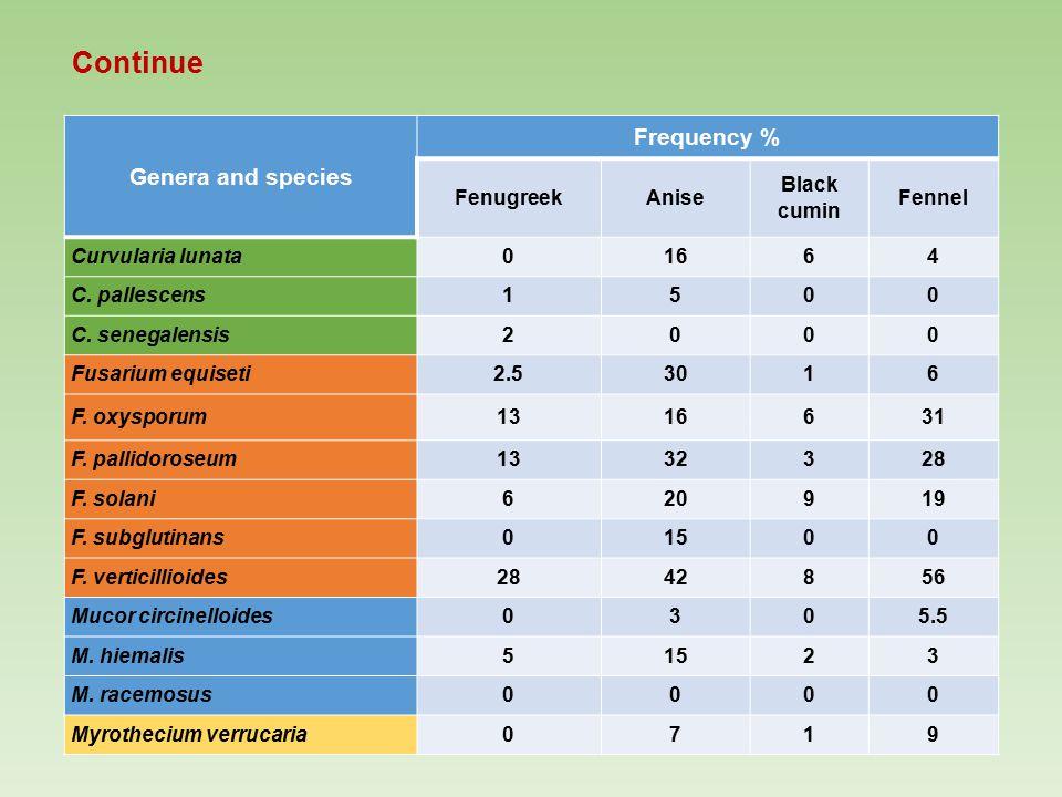 Continue Genera and species Frequency % FenugreekAnise Black cumin Fennel Curvularia lunata01664 C. pallescens1500 C. senegalensis2000 Fusarium equise