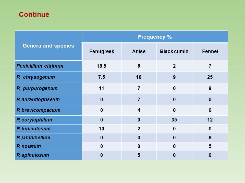 Continue Genera and species Frequency % FenugreekAniseBlack cuminFennel Penicillium citrinum18.5627 P.