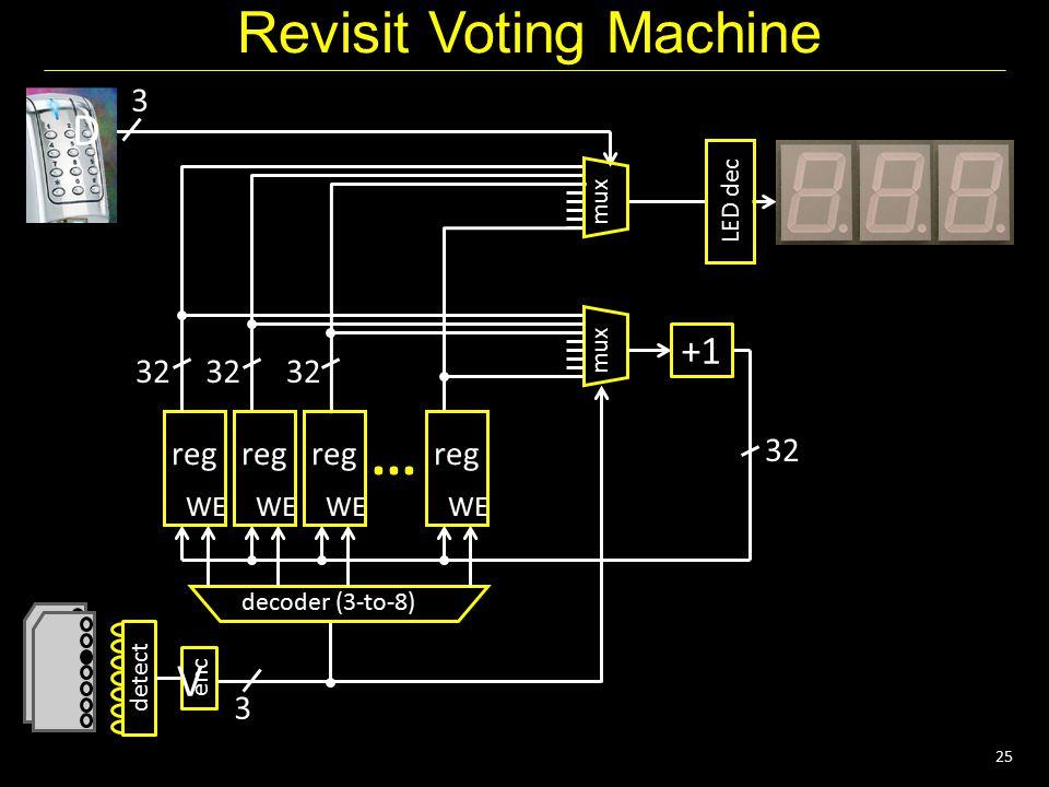 25 Revisit Voting Machine mux 32... reg detect enc 3 decoder (3-to-8) 32 LED dec 3 WE +1 reg WE reg WE reg WE mux D V
