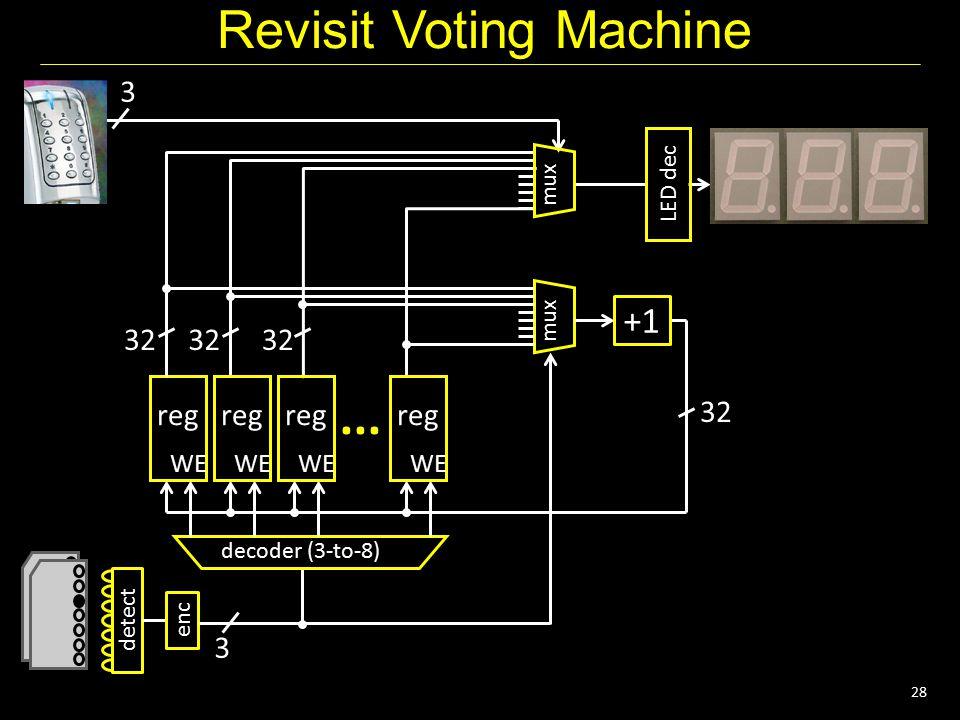 28 Revisit Voting Machine mux 32... reg detect enc 3 decoder (3-to-8) 32 LED dec 3 WE +1 reg WE reg WE reg WE mux