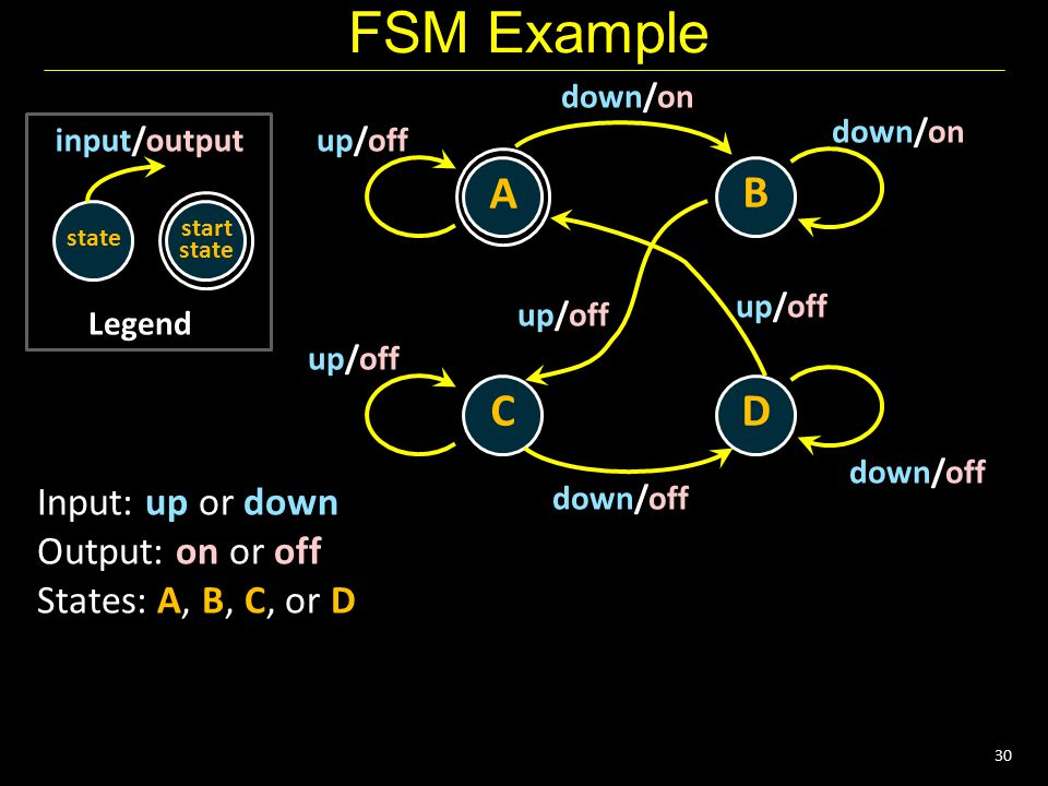 30 FSM Example Legend state input/output start state A B CD down/on up/off down/on down/off up/off down/off up/off Input: up or down Output: on or off States: A, B, C, or D