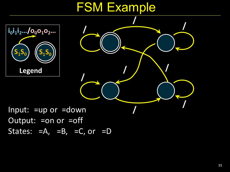 31 FSM Example Legend S1S0S1S0 i0i1i2…/o0o1o2…i0i1i2…/o0o1o2… S1S0S1S0 / / / / / / / / Input: =up or =down Output: =on or =off States: =A, =B, =C, or =D