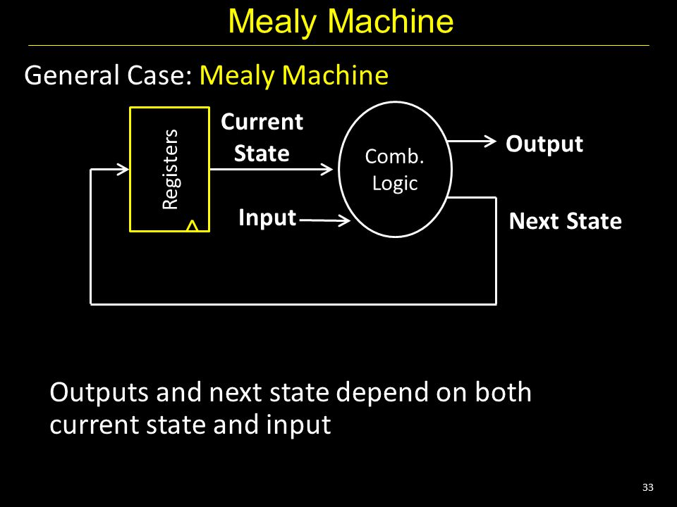 33 General Case: Mealy Machine Outputs and next state depend on both current state and input Mealy Machine Next State Current State Input Output Registers Comb.