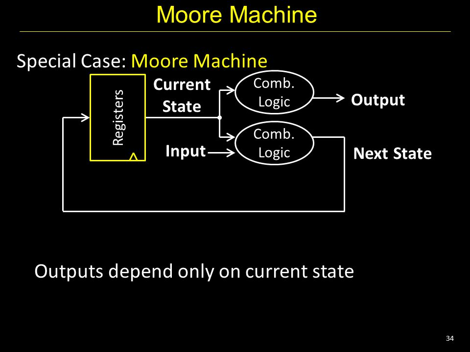 34 Moore Machine Special Case: Moore Machine Outputs depend only on current state Next State Current State Input Output Registers Comb.