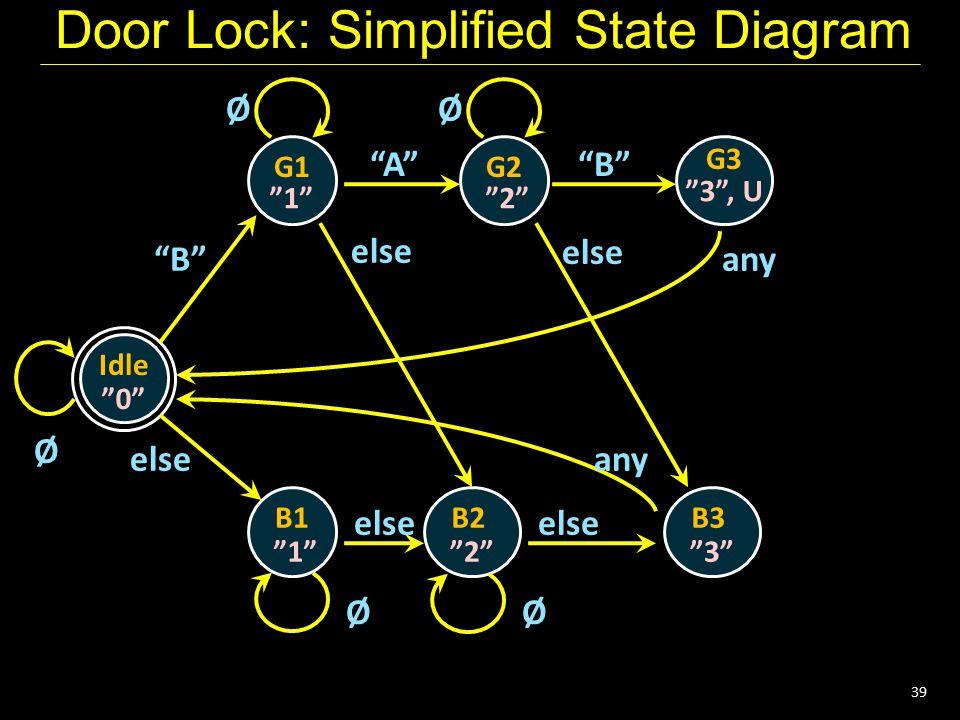 "39 Door Lock: Simplified State Diagram Idle G1 ""0"" Ø G2 G3 B1B2 ""1""""2"" ""3"", U ""1""""2"" ØØ ØØ ""B"" ""A""""B"" else any else B3 ""3"" else"