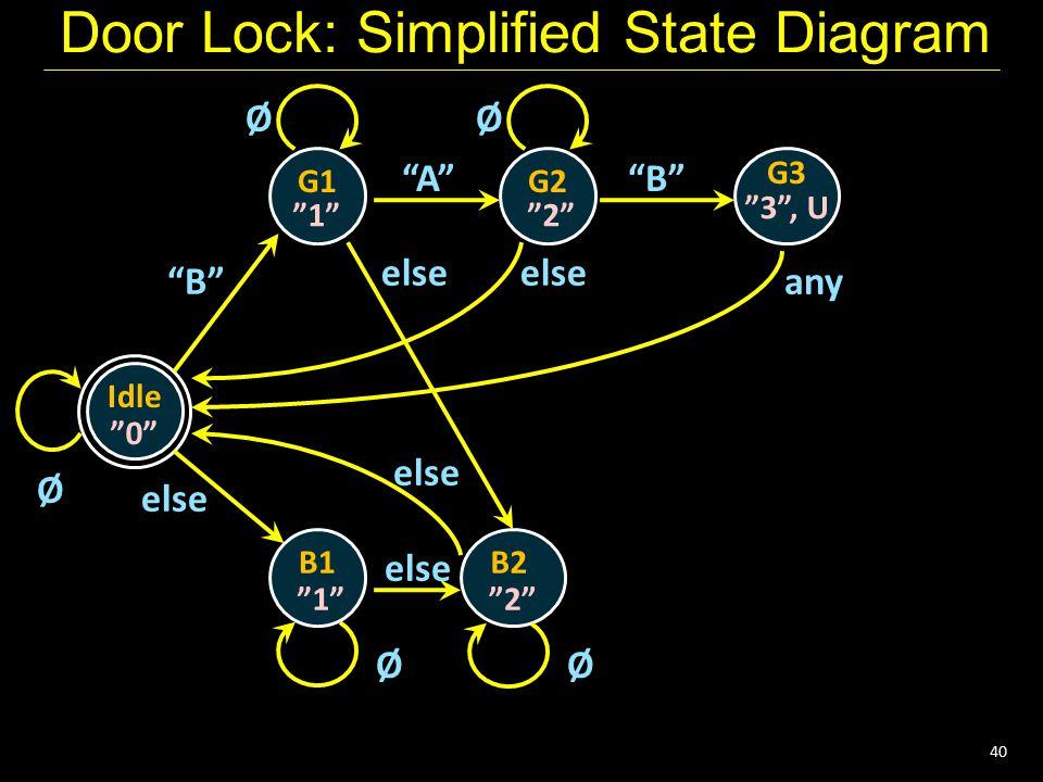 "40 Door Lock: Simplified State Diagram Idle G1 ""0"" Ø G2 G3 B1B2 ""1""""2"" ""3"", U ""1""""2"" ØØ ØØ ""B"" ""A""""B"" else any else"