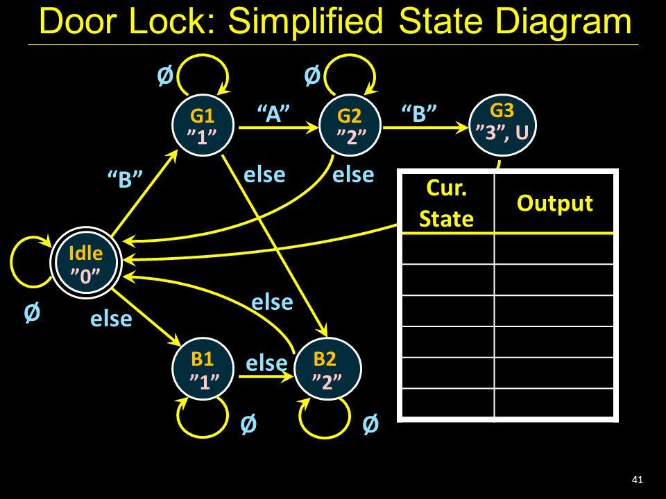 "41 Door Lock: Simplified State Diagram Idle G1 ""0"" Ø G2 G3 B1B2 ""1""""2"" ""3"", U ""1""""2"" ØØ ØØ ""B"" ""A""""B"" else any else Cur. State Output Cur. State Outpu"