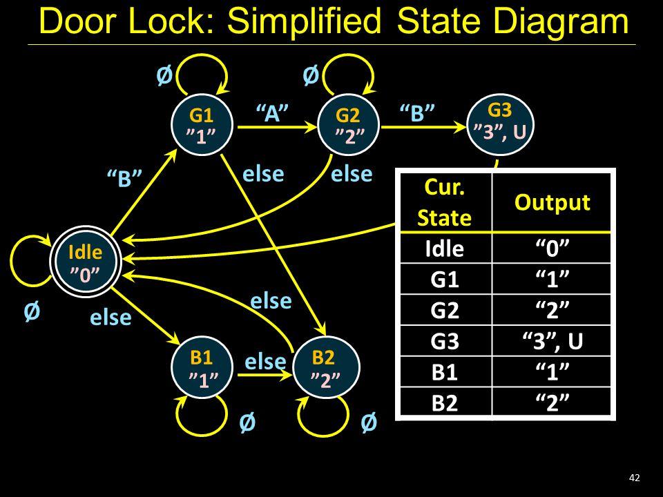 "42 Door Lock: Simplified State Diagram Idle G1 ""0"" Ø G2 G3 B1B2 ""1""""2"" ""3"", U ""1""""2"" ØØ ØØ ""B"" ""A""""B"" else any else Cur. State Output Cur. State Outpu"