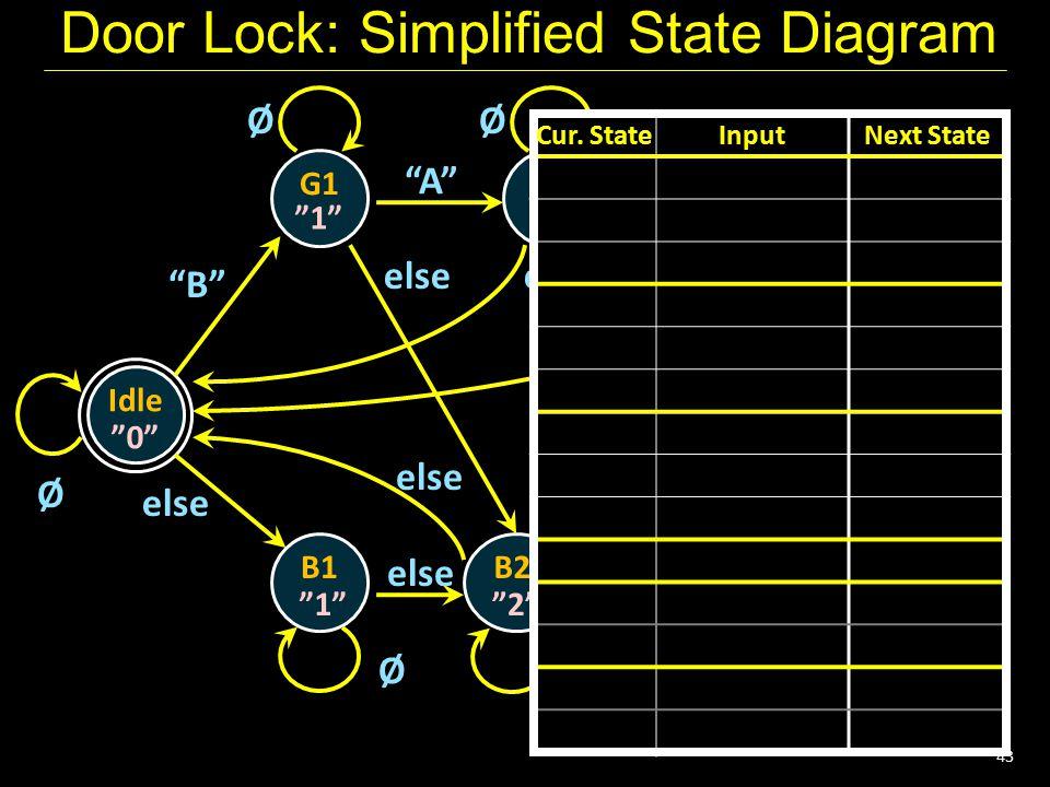 "43 Door Lock: Simplified State Diagram Idle G1 ""0"" Ø G2 G3 B1B2 ""1""""2"" ""3"", U ""1""""2"" ØØ ØØ ""B"" ""A""""B"" else any else Cur. StateInputNext State Cur. Sta"