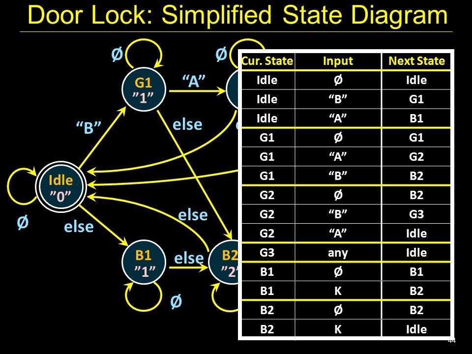 "44 Door Lock: Simplified State Diagram Idle G1 ""0"" Ø G2 G3 B1B2 ""1""""2"" ""3"", U ""1""""2"" ØØ ØØ ""B"" ""A""""B"" else any else Cur. StateInputNext State Cur. Sta"