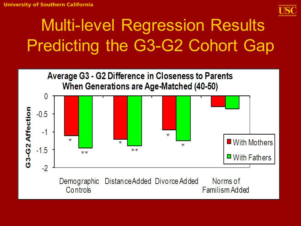 Multi-level Regression Results Predicting the G3-G2 Cohort Gap * * * ** *